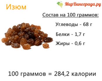 Изюм калорийность