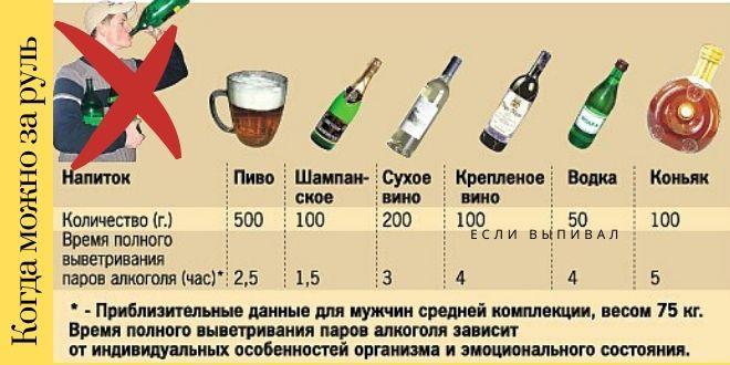 Таблица выведения алкоголя из крови